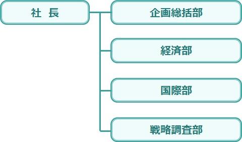 組織図:社長-配下に企画総括部、経済部、国際部、戦略調査部が並列