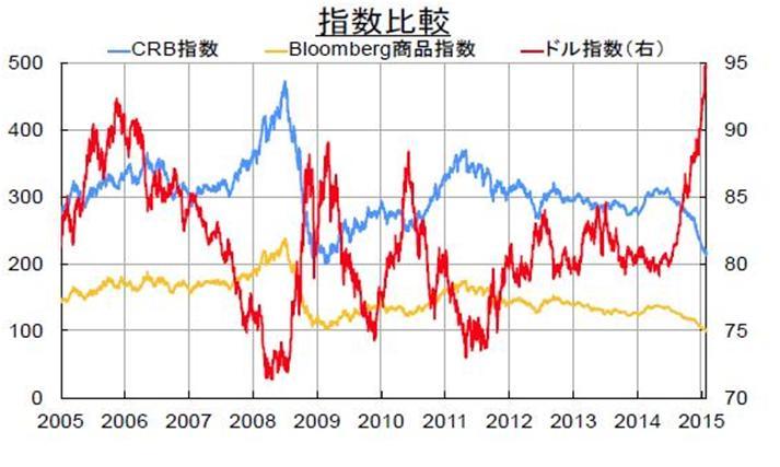 コモディティ・レポート 2015年2月 ~商品市況一段安、見通し晴れず~