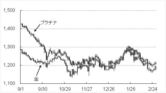 コモディティ・レポート 2015年3月 ~需給相場に回帰~