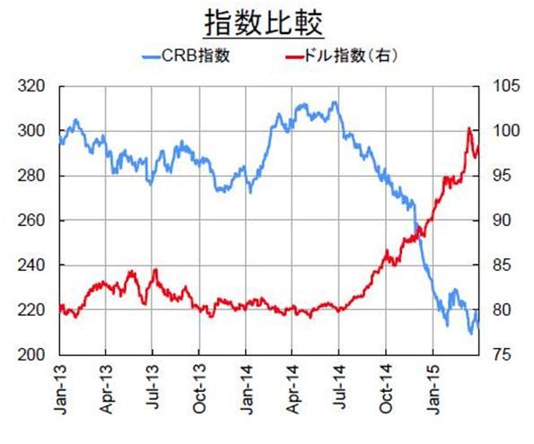 コモディティ・レポート 2015年4月 ~金融危機後の安値を再訪:当時と異なる市場環境~