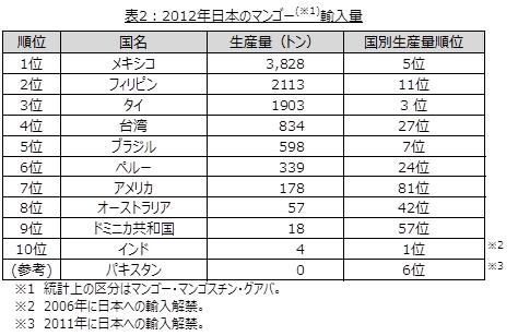 表2:2012年日本のマンゴー輸入量