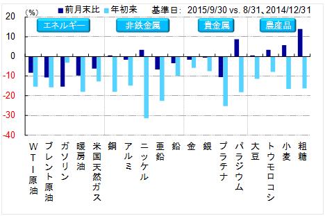 コモディティ・レポート 2015年10月号 ~資源安と債務問題~