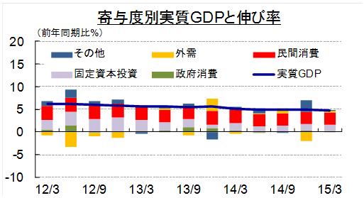 インドネシア経済の現状(15年8月)