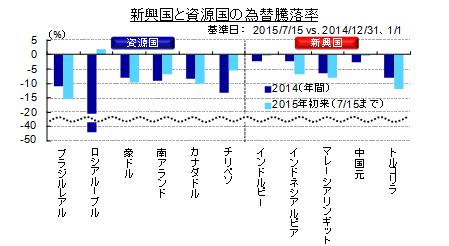 コモディティ・レポート 2015年7月・8月合併号 ~本格反転の兆し見えず~