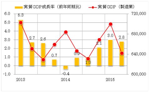 グラフ1:タイ 四半期毎実質GDP成長率