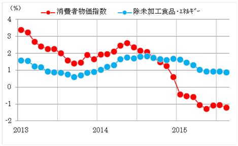 グラフ2:タイ 消費者物価指数(前年同期比)