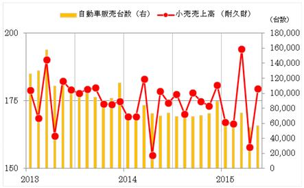 グラフ3:タイ 小売売上高(耐久財)と自動車販売数