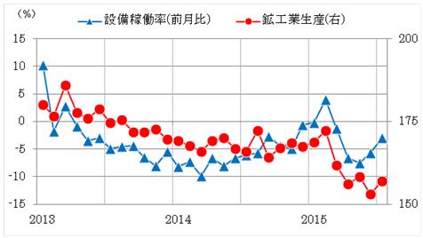 グラフ4:タイ 鉱工業生産指数と設備稼働率 (2000=100)