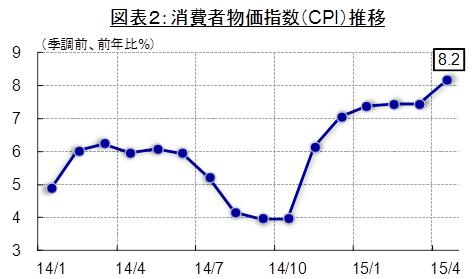 (出所:CEIC Data Company Limitedより住友商事グローバルリサーチ作成)