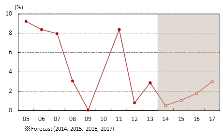 図表2:実質GDP成長率