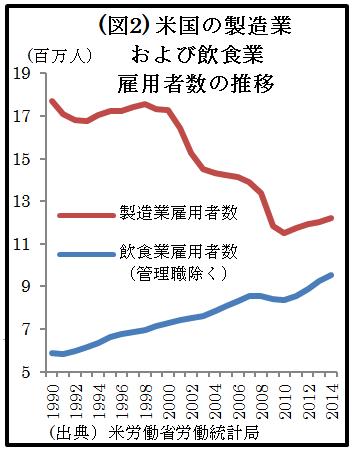 (図2)米国の製造業および飲食業 雇用者数の推移