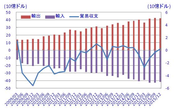 【図表2】貿易収支の推移