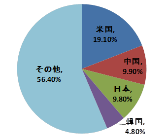 輸出相手国(2014年)