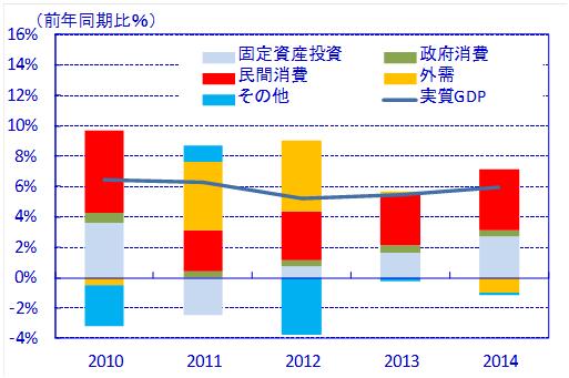 【図表4】実質GDP成長率の需要別寄与度の推移