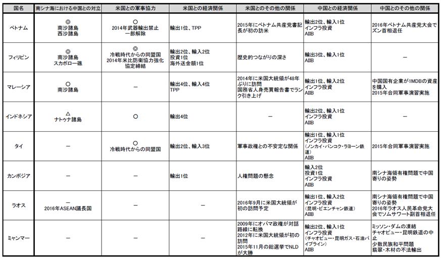 【別表】ASEAN各国と米中との関係