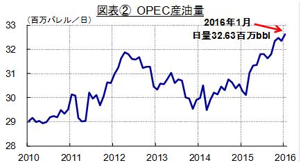 OPEC産油量