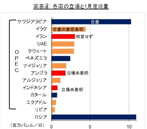 各国の立場と1月産油量