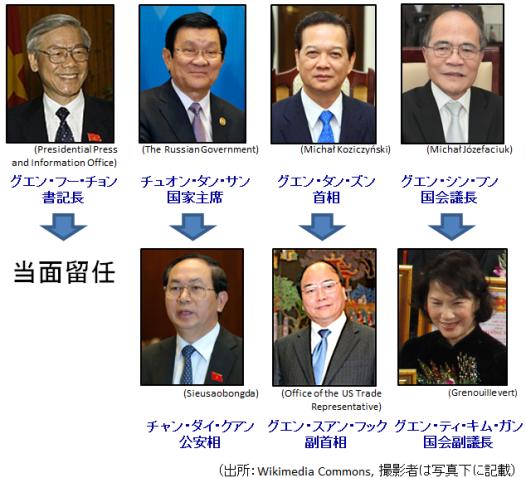 【図表7】指導部の交代