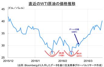 原油価格の回復を阻む「ダック井戸」