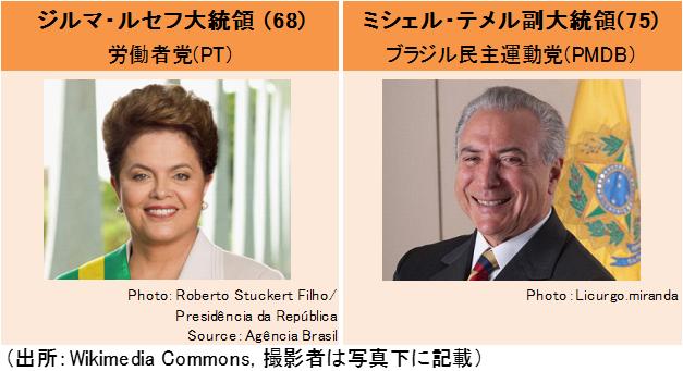 ルセフ・ブラジル大統領弾劾プロセスの展望