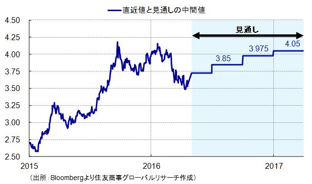 レアル相場の値動き(出所:Bloombergより住友商事グローバルリサーチ作成)