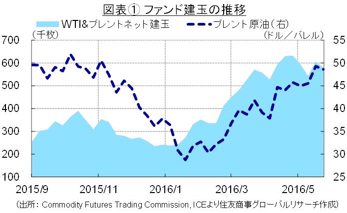 図表① ファンド建玉の推移(出所: Commodity Futures Trading Commission, ICEより住友商事グローバルリサーチ作成)