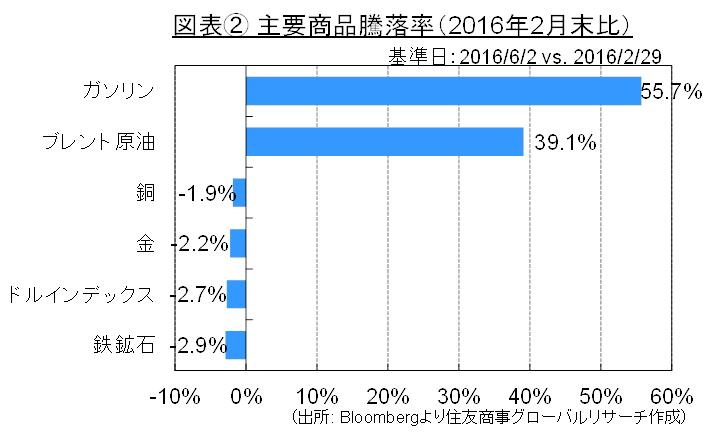 図表② 主要商品騰落率(2016年2月末比)(出所: Bloombergより住友商事グローバルリサーチ作成)