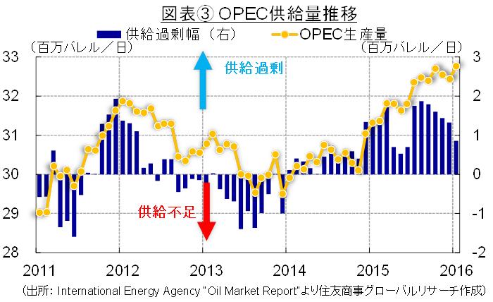 6月2日開催のOPEC総会と原油価格動向