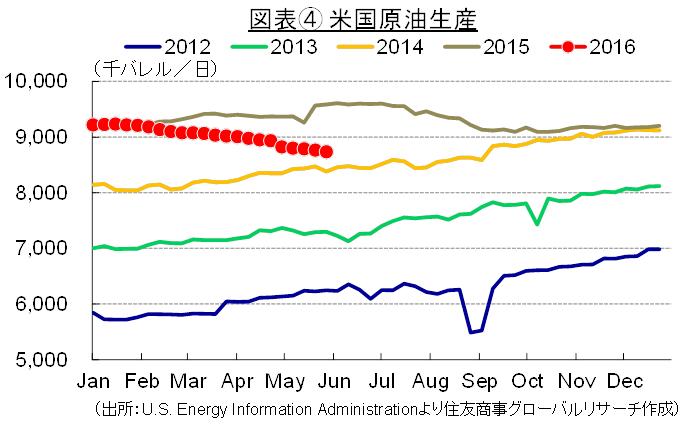 図表④ 米国原油生産(出所:U.S. Energy Information Administrationより住友商事グローバルリサーチ作成)