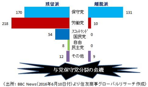 政党別ポジション
