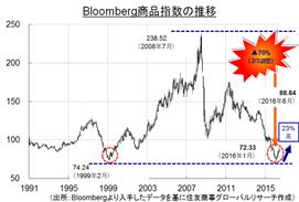 年後半の商品市況、反転相場は継続
