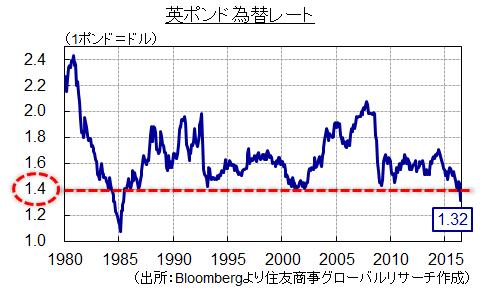 英ポンド為替レート(出所:Bloombergより住友商事グローバルリサーチ作成)