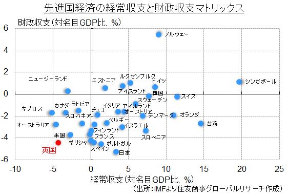 先進国経済の経常収支と財政収支マトリックス(出所:IMFより住友商事グローバルリサーチ作成)
