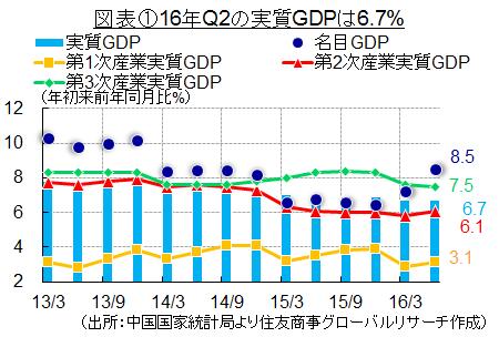 最近の中国経済情勢