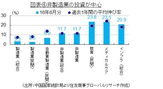図表④非製造業の投資が中心(出所:中国国家統計局より住友商事グローバルリサーチ作成)