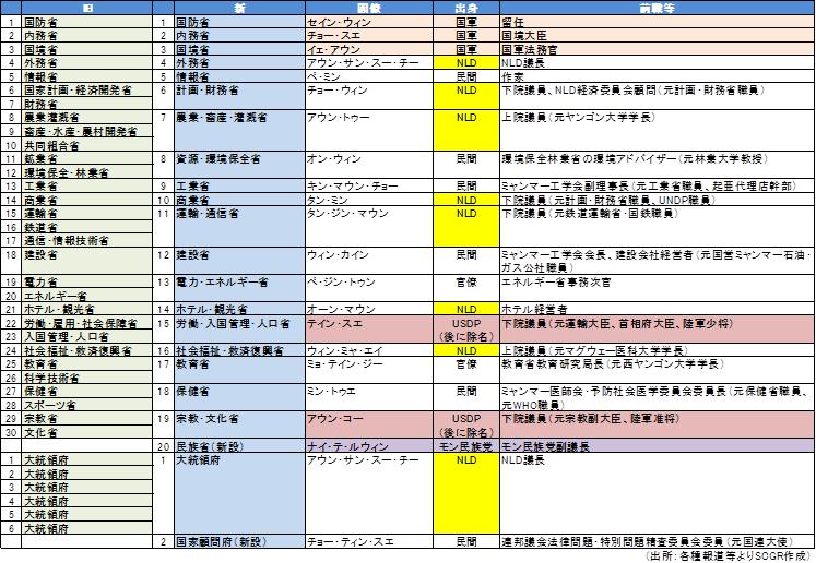【図表1】省庁再編と新政権の閣僚(出所:各種報道等より住友商事グローバルリサーチ作成)