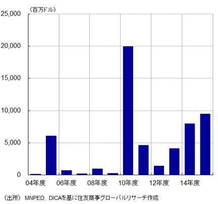 【図表4】海外直接投資の推移(出所:MNPED、DICAを基に住友商事グローバルリサーチ作成)