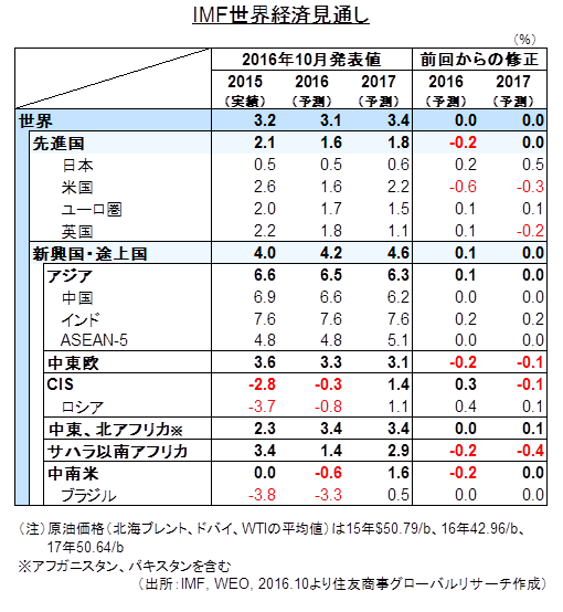 IMF世界経済見通し(出所:IMF, WEO, 2016.10より住友商事グローバルリサーチ作成)