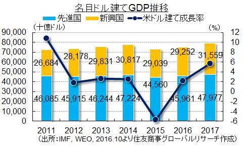 名目ドル建てGDP推移(出所:IMF, WEO, 2016.10より住友商事グローバルリサーチ作成)