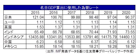 名目GDP算出に使用した為替レート(出所:IMF発表データを基に住友商事グローバルリサーチ作成)