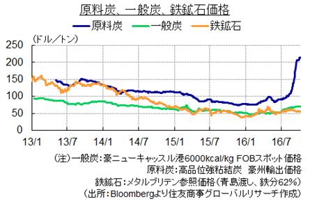 原料炭、一般炭、鉄鉱石価格(出所:Bloombergより住友商事グローバルリサーチ作成)