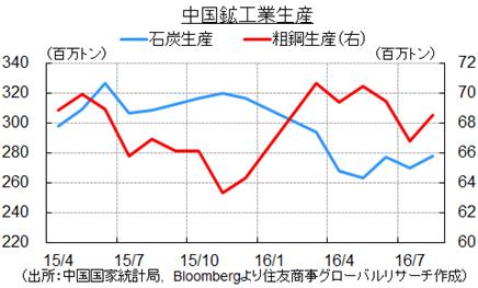 中国鉱工業生産(出所:Bloombergより住友商事グローバルリサーチ作成)