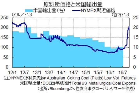 原料炭価格と米国輸出量(出所:Bloombergより住友商事グローバルリサーチ作成)