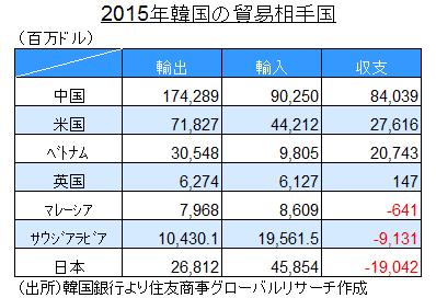 2015年韓国の貿易相手国(出所)韓国銀行より住友商事グローバルリサーチ作成
