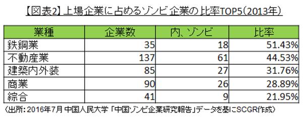 【図表2】上場企業に占めるゾンビ企業の比率TOP5(2013年)(出所:2016年7月 中国人民大学 「中国ゾンビ企業研究報告」データを基にSCGR作成)