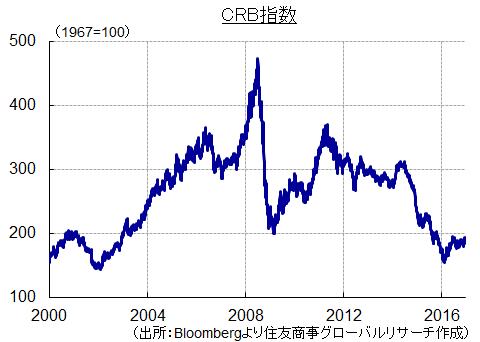 CRB指数 (出所:Bloombergより住友商事グローバルリサーチ作成)