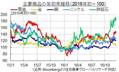主要商品の年初来推移(2016年初=100) (出所:Bloombergより住友商事グローバルリサーチ作成)