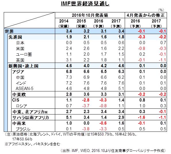 IMF世界経済見通し (出所:IMF, WEO, 2016.10より住友商事グローバルリサーチ作成)
