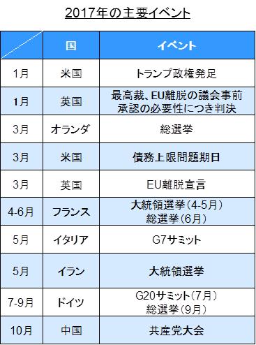 2017年の主要イベント
