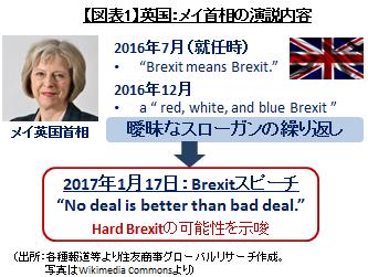 Brexitの進捗状況と今後の課題